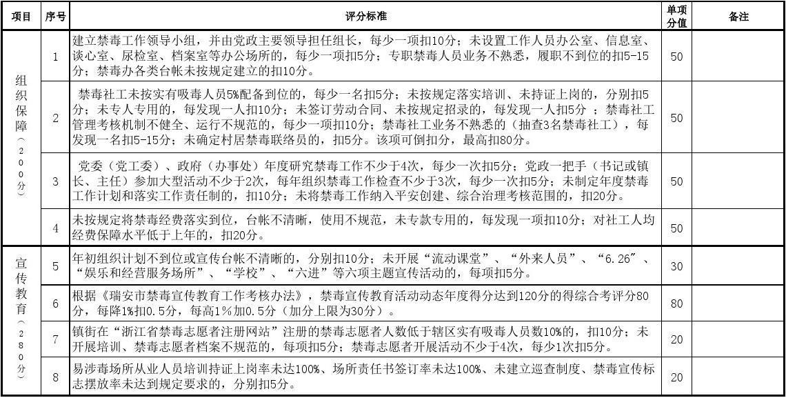 2014年瑞安市镇(街道)禁毒工作评分细则