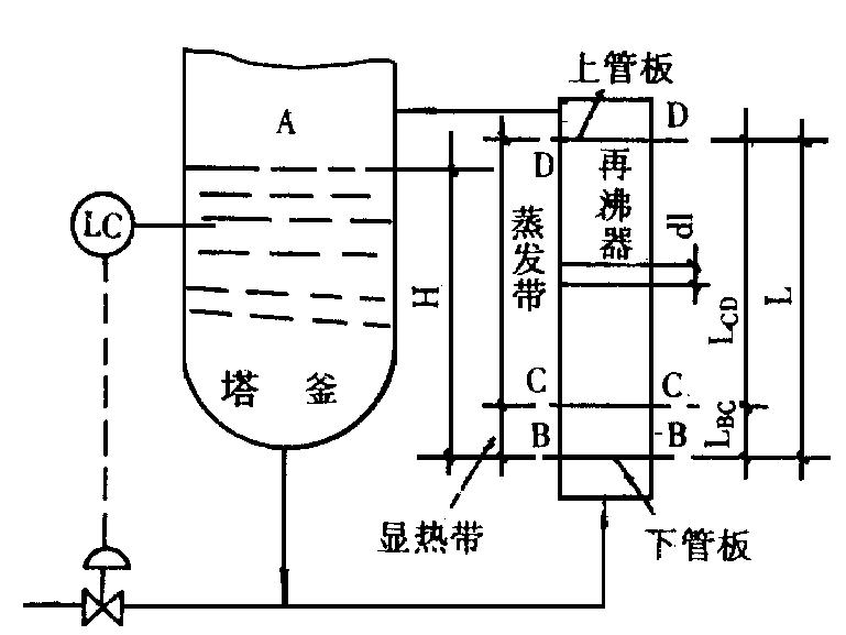 精馏塔釜立式热虹吸再沸器传热设计的优化