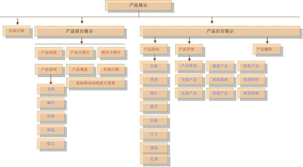 网站产品后台框架分析.图片