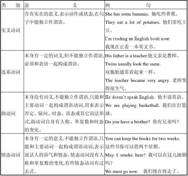 答案语法之初中初中详解和练习动词阜阳时态v答案考试网