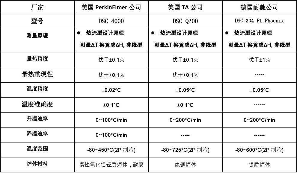 中端DSC仪器性能对比表