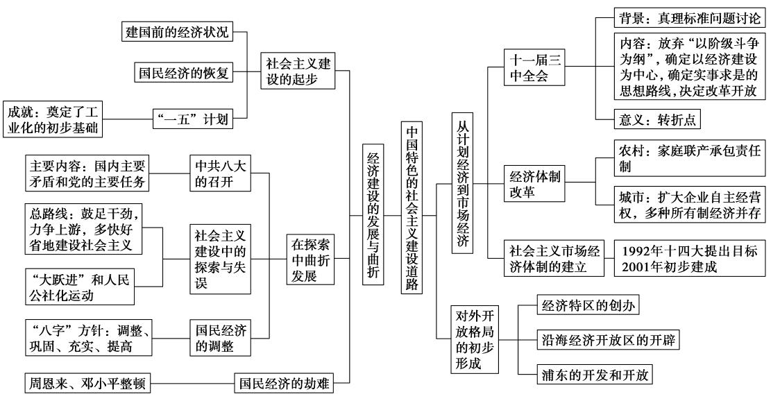 2013二��土��n}五世界�F代���的不同�l展模式之第16�v中��社��主�x建�O道路的探索(��)