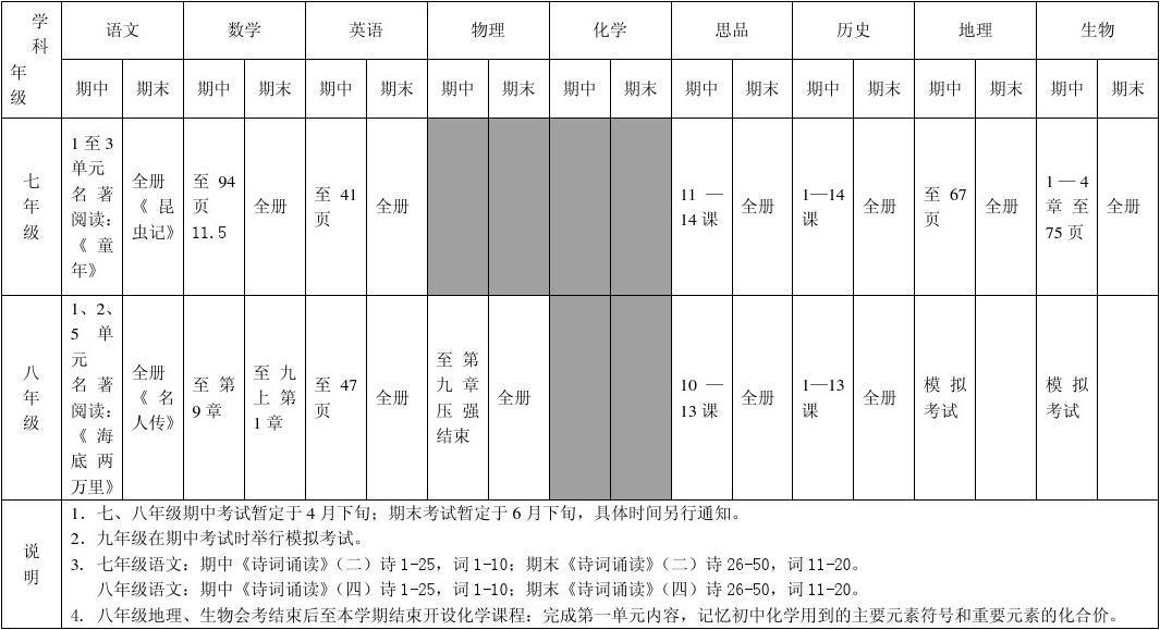 2013-2014学年度第二学期初中教学进度表