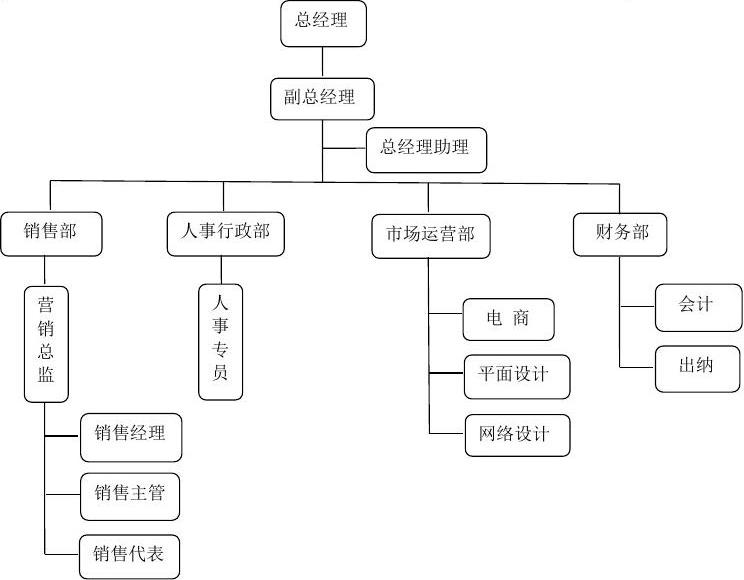 人事架构_公司人事架构图