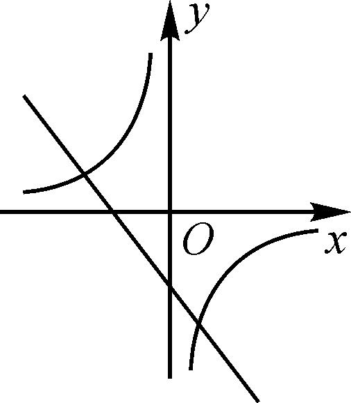 英�y�b���9��y�9cey`�k�.K�_(2013·毕节)一次函数y=kx b与反比例函数y= 范围是(  )