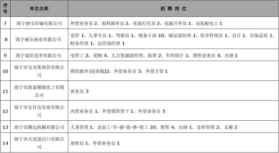 2011年3月5日海宁市人才市场交流招聘孞息