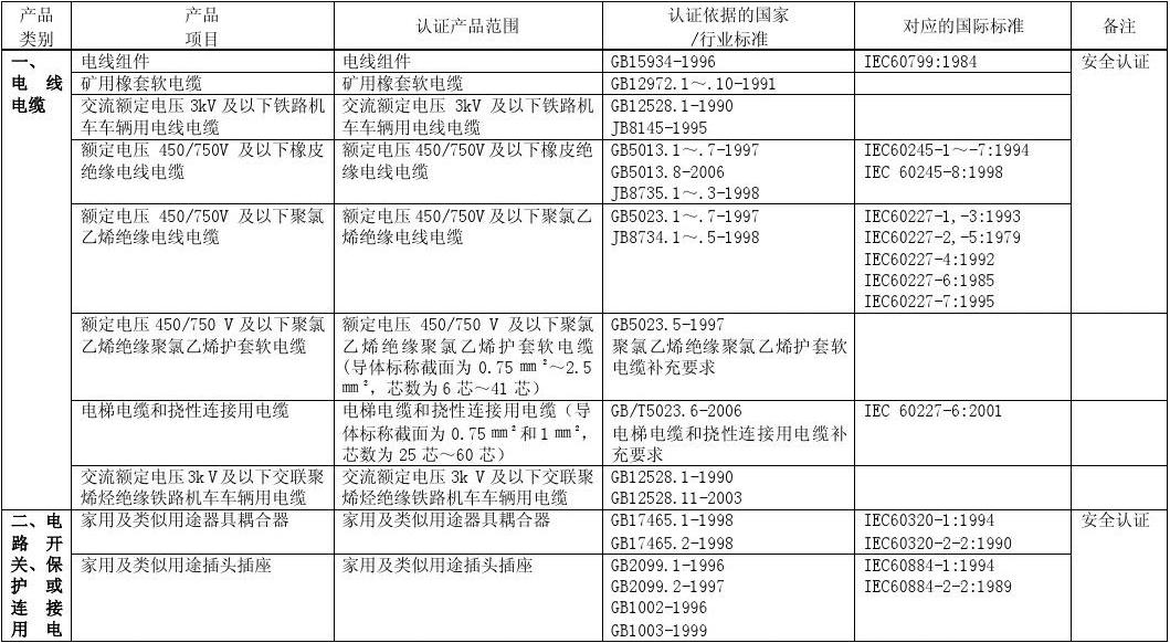 CQC国家授权强制性产品认证目录