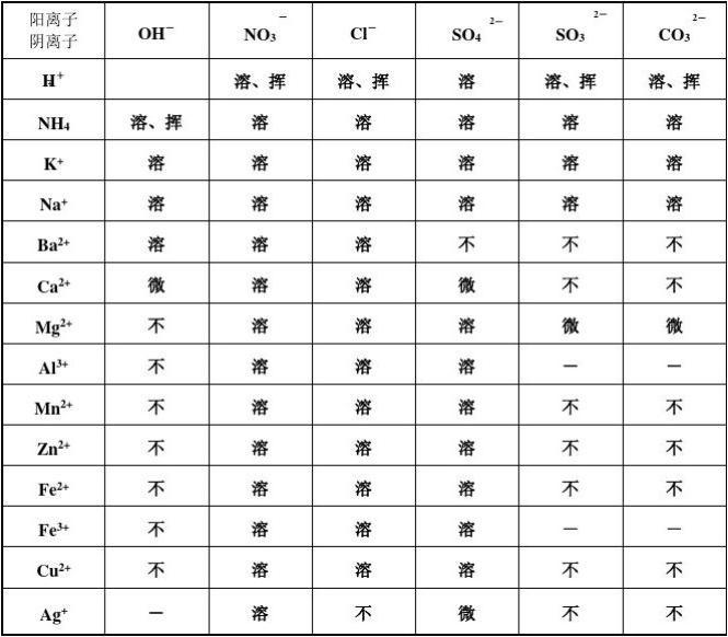 初中酸碱口诀盐溶解性表以及初中化学庆丰图片