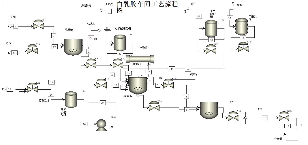 高分子材料合成工艺_高分子材料与工程-生产实习报告