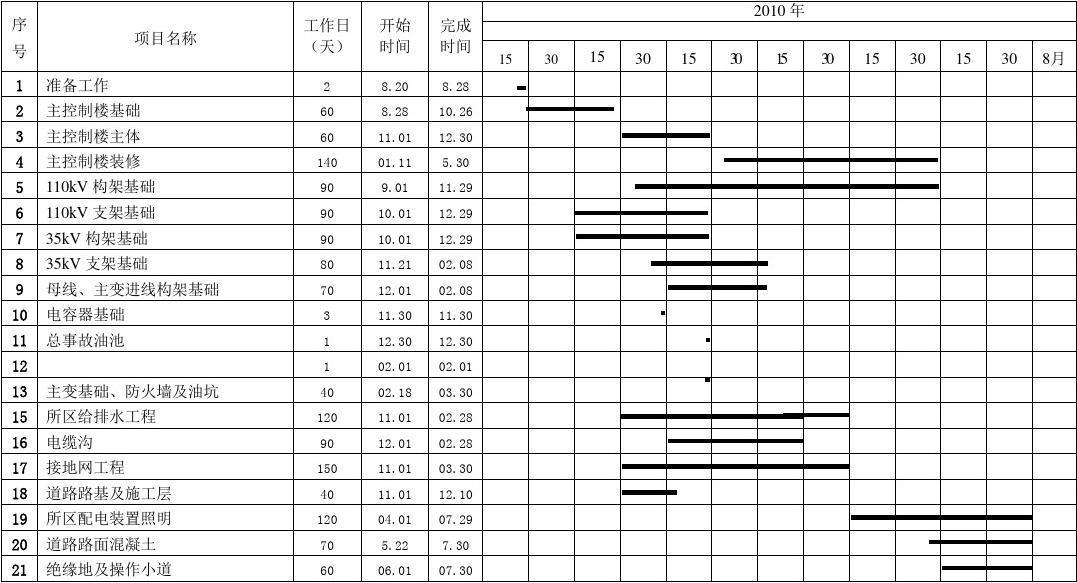 XX变电站进度计划横道图(土建部分)