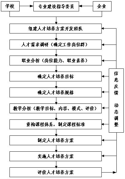 教务处 2019年人才培养方案模版等材料(挂网)