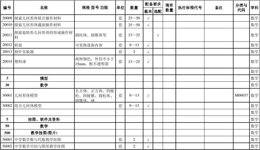 免费标准所有教育初中分类其它文档初中课程教学仪器报名理科扬州市号几初中配备图片