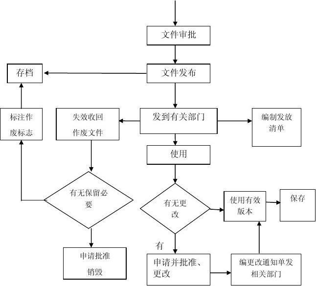 文件控制流程图