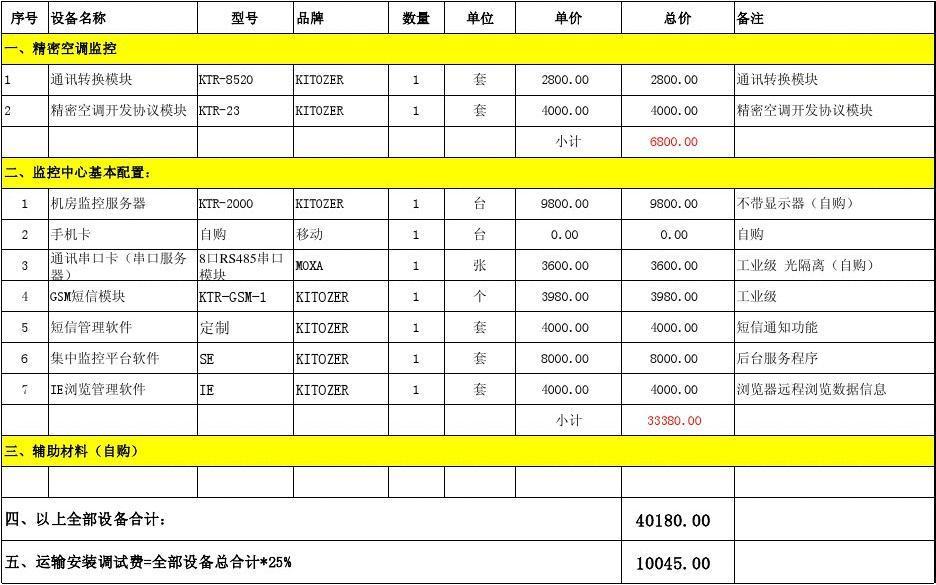 工程报价表_机房精密空调监控系统报价清单明细表