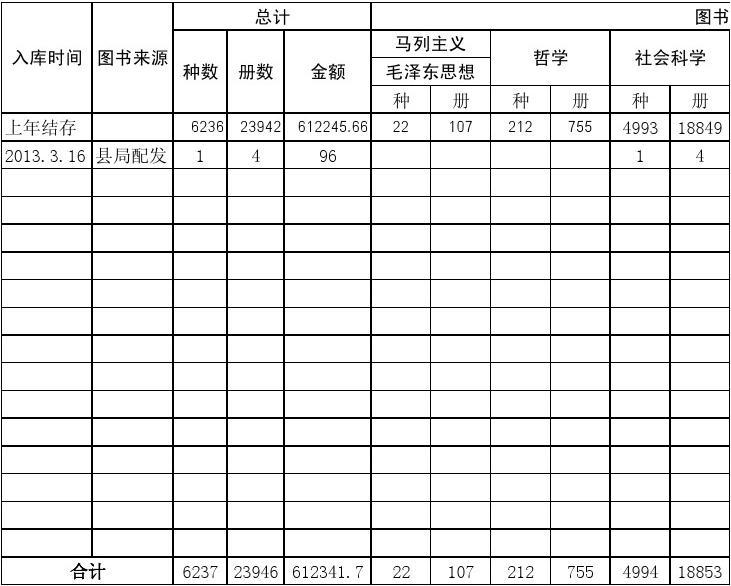 小学图书总括登记表