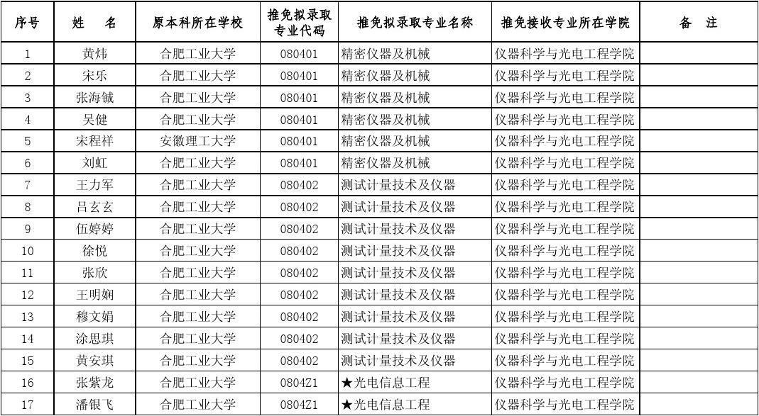 合肥2019普通专升本录取名单公示 安徽专升本信息服务