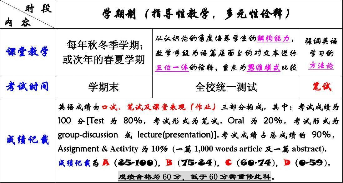 Planning for Ph.D teaching 2007