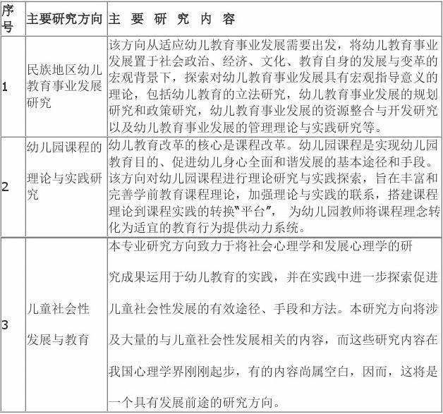 学前教育学专业硕士研究生培养方案(040105)