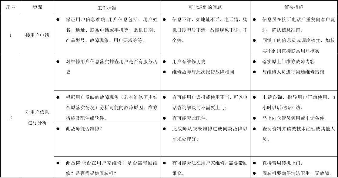 上门服务流程规范指导BOM[1]