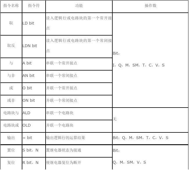 西门子S7-200 PLC指令学习(1)