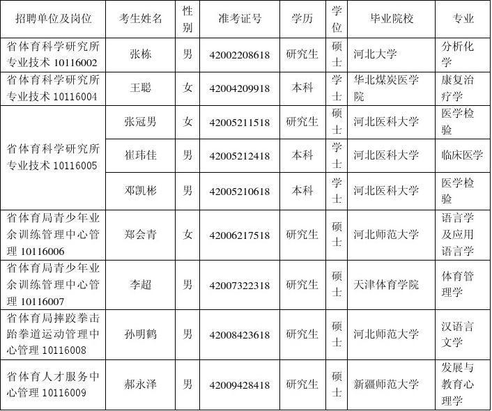 河北省体育局直属事业单位2012年公开招聘工作人员拟聘人员公示