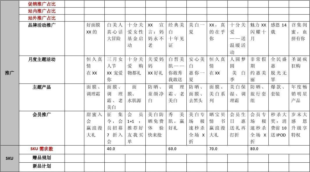 2015全年淘宝天猫京东电商运营工作规划及每