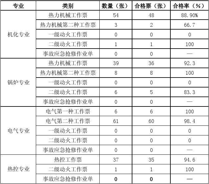 10月份工作票审查写实记录表