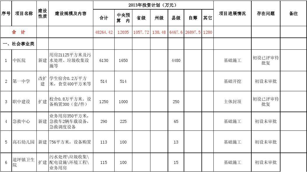 2013年福泉市中央预算内投资项目进展情况表