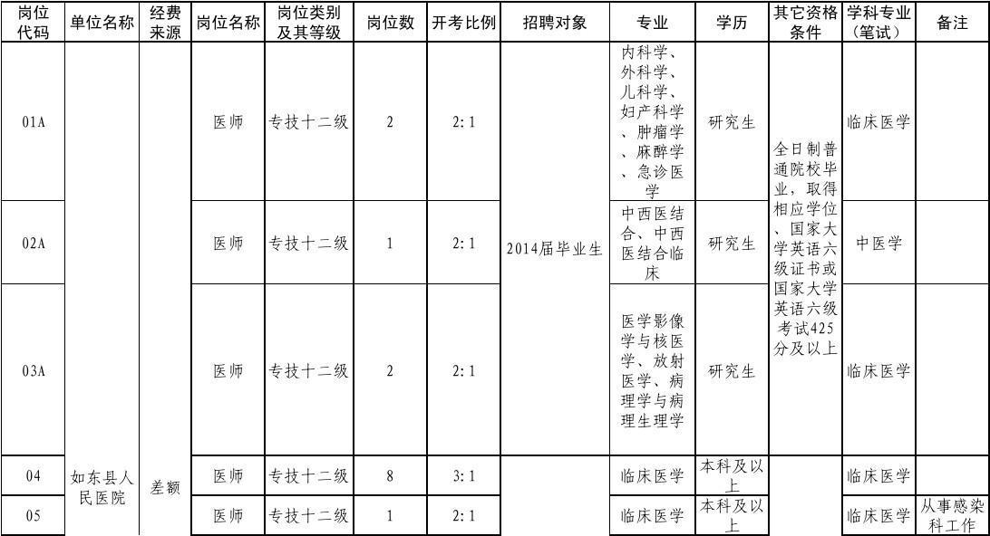 2014年春季如东县卫生系统公开招聘工作人员岗位简介表.xls
