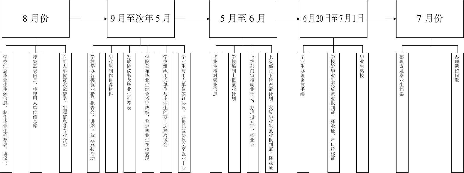大学生就业工作流程图