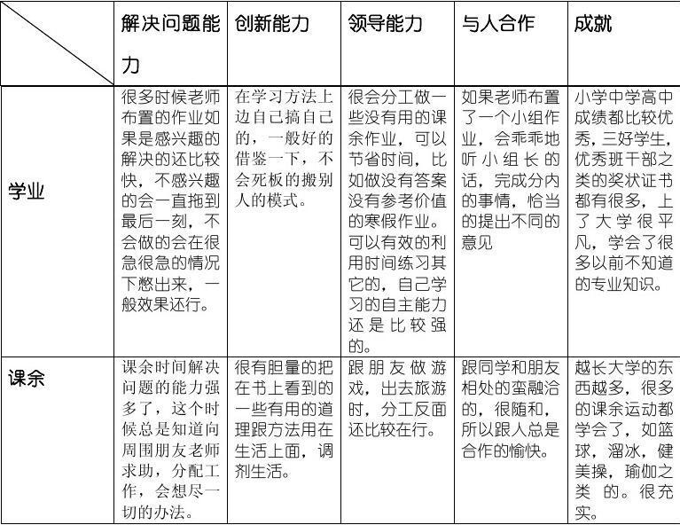 员工职业生涯规划书_自我能力评估_word文档在线阅读与下载_文档网