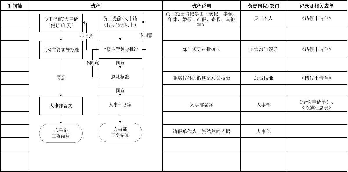 人事流程_12-人事部流程图