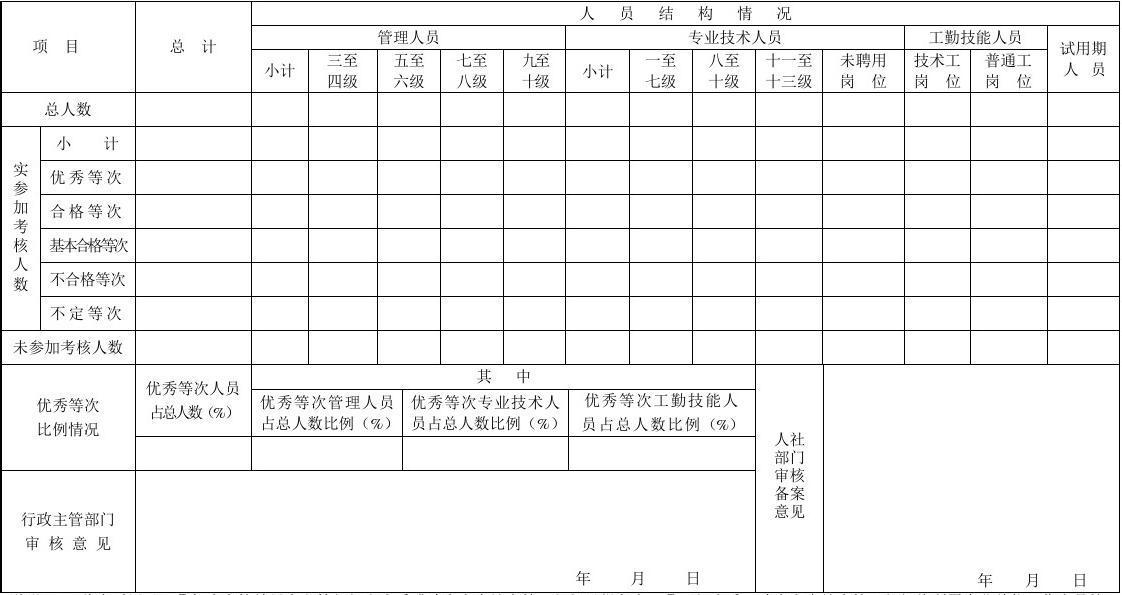 广东省事业单位工作人员(机关、参公事业单位工勤人员)年度考核备案呈报表