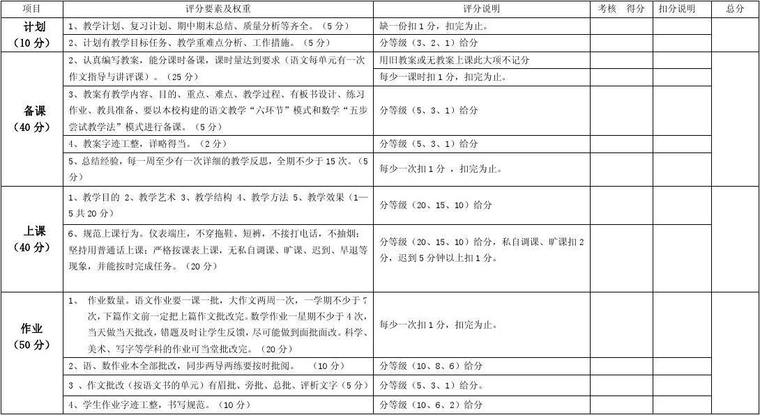 教师常规细则评分工作永生考核教学2015年3月小学招生简章量化图片