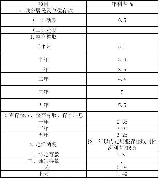 现行最新商业银行存贷款利率表
