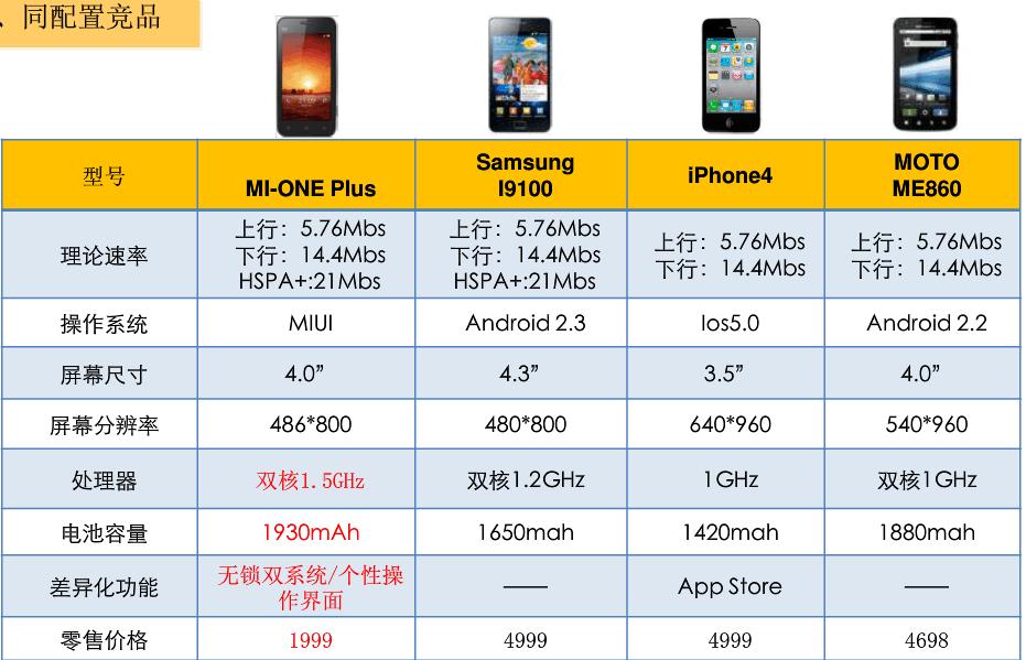 小米手机借鉴iphone的宣传模式,开创了国产手机饥渴营销的商业模式.图片