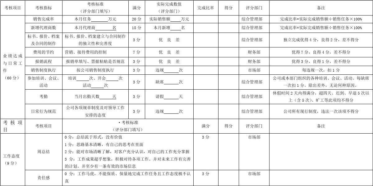 2013销售人员绩效考核表