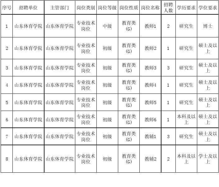 省属事业单位公开招聘工作人员岗位汇总表