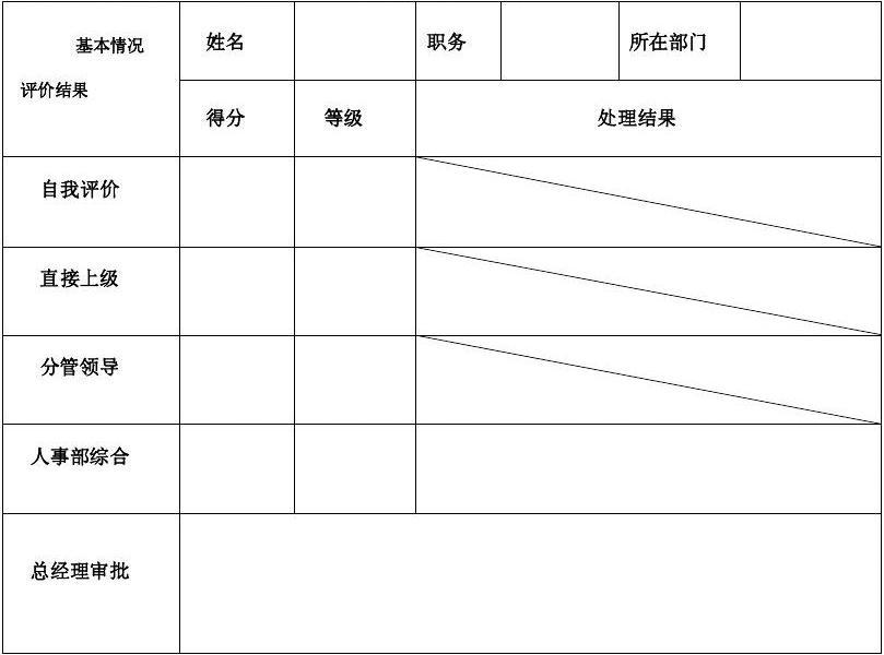 人事考核_免费文档 所有分类 员工考核表  说明:考核汇总表由人事部填写,前三项