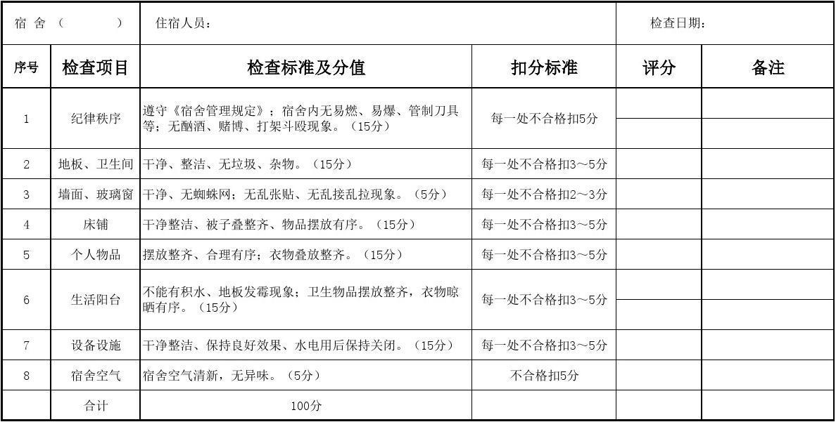 《员工宿舍卫生文明检查评分记录表》