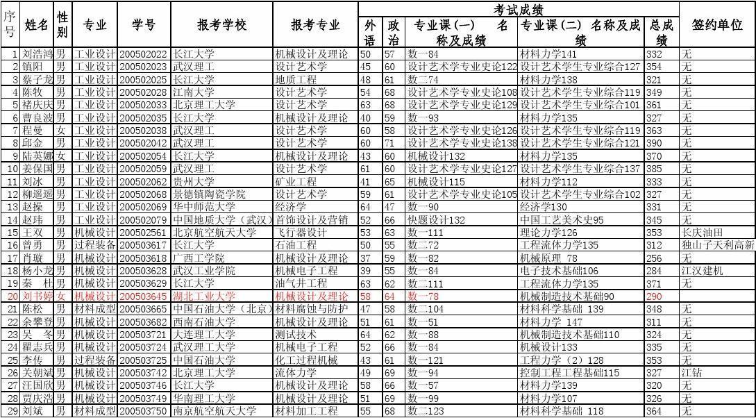 石油装备及招聘工程长江大学200503617过程工程机械设计制造及其太仓机械控制设计图片