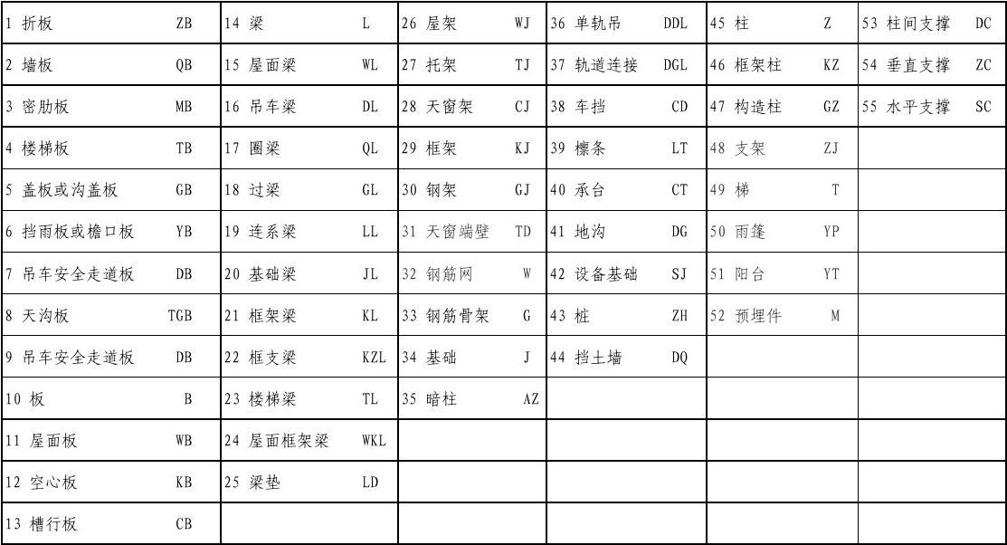 建筑标注符号大全_建筑工程图纸符号大全_word文档在线阅读与下载_无忧文档
