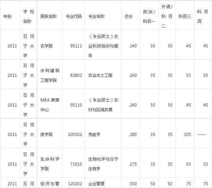 石河子大学2011-2014考研复试分数线
