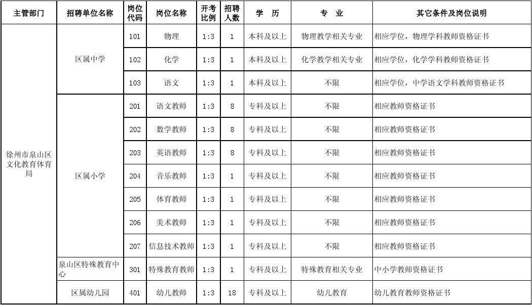 2012年徐州市泉山区公开招聘中小学、幼儿园萝岗区玉树广州小学图片