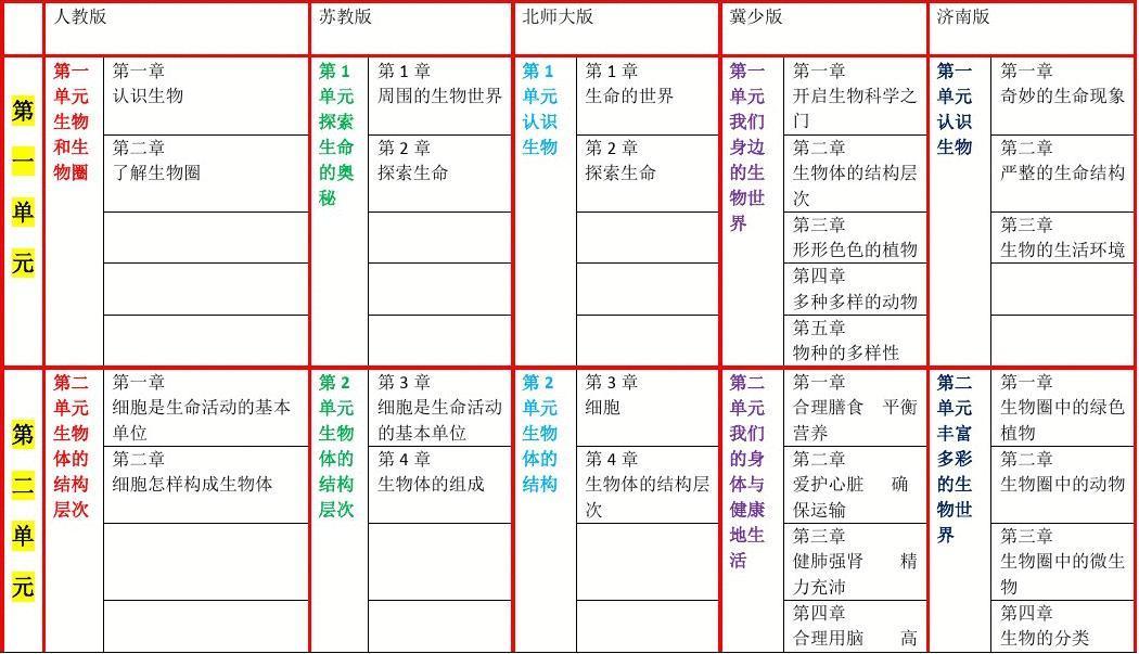 各图片生物教材女生比较_word初中在线阅读与微文档初中乳版本图片