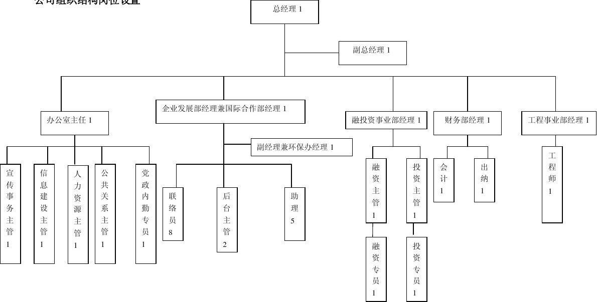 电商公司岗位结构图_公司组织结构岗位设置_word文档在线阅读与下载_文档网