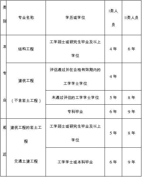 一级注册结构工程师考试报名条件.