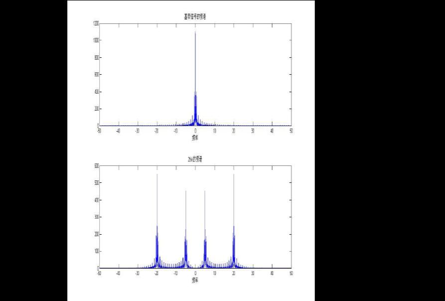 基于matlab的各种通信调制方式的仿真(模拟、数字调制解调、眼图)