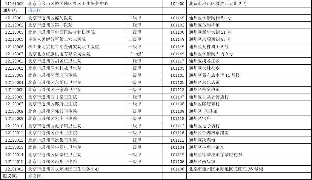北京醫療保險指定醫院代碼查詢2018年,北京醫療保險指定機構增加159家