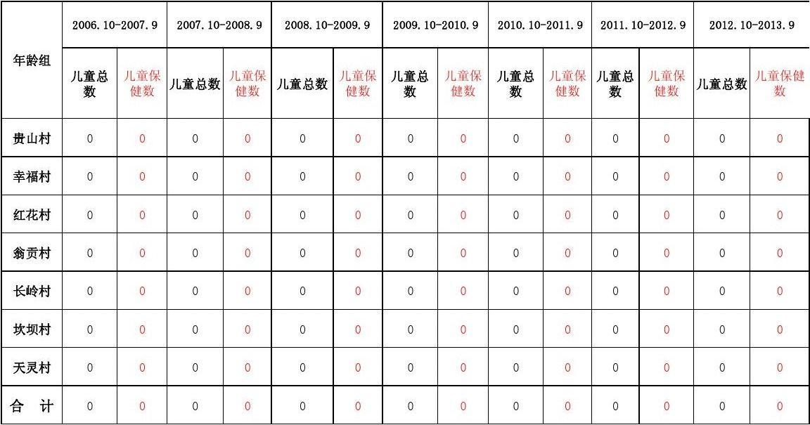 童统计表_2013年后山乡0-7岁儿童统计表
